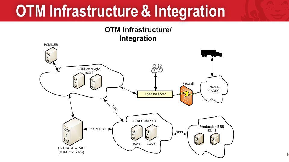 10 OTM Infrastructure & IntegrationOTM Infrastructure & Integration