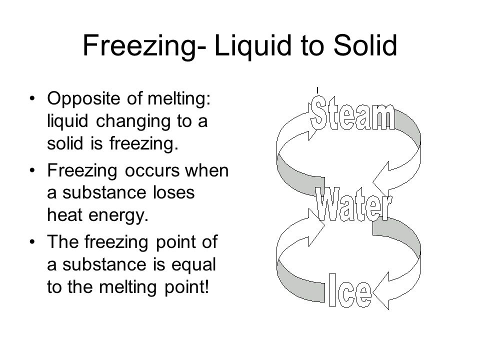 Freezing- Liquid to Solid Opposite of melting: liquid changing to a solid is freezing.