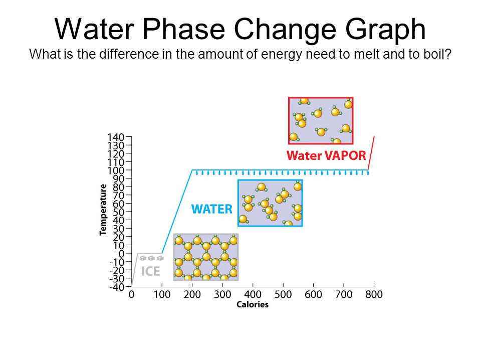 Water Phase Change Graph What is the difference in the amount of energy need to melt and to boil