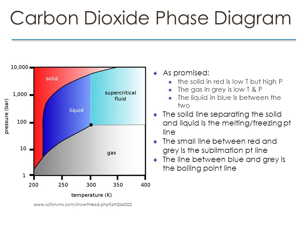 Carbon Dioxide Phase Diagram As promised: the solid in red is low T but high P The gas in grey is low T & P The liquid in blue is between the two The solid line separating the solid and liquid is the melting/freezing pt line The small line between red and grey is the sublimation pt line The line between blue and grey is the boiling point line www.sciforums.com/showthread.php p=2060322