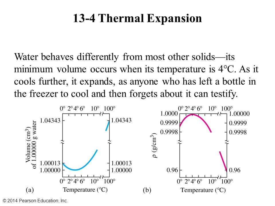 13-4 Thermal Expansion Water behaves differently from most other solids—its minimum volume occurs when its temperature is 4°C.