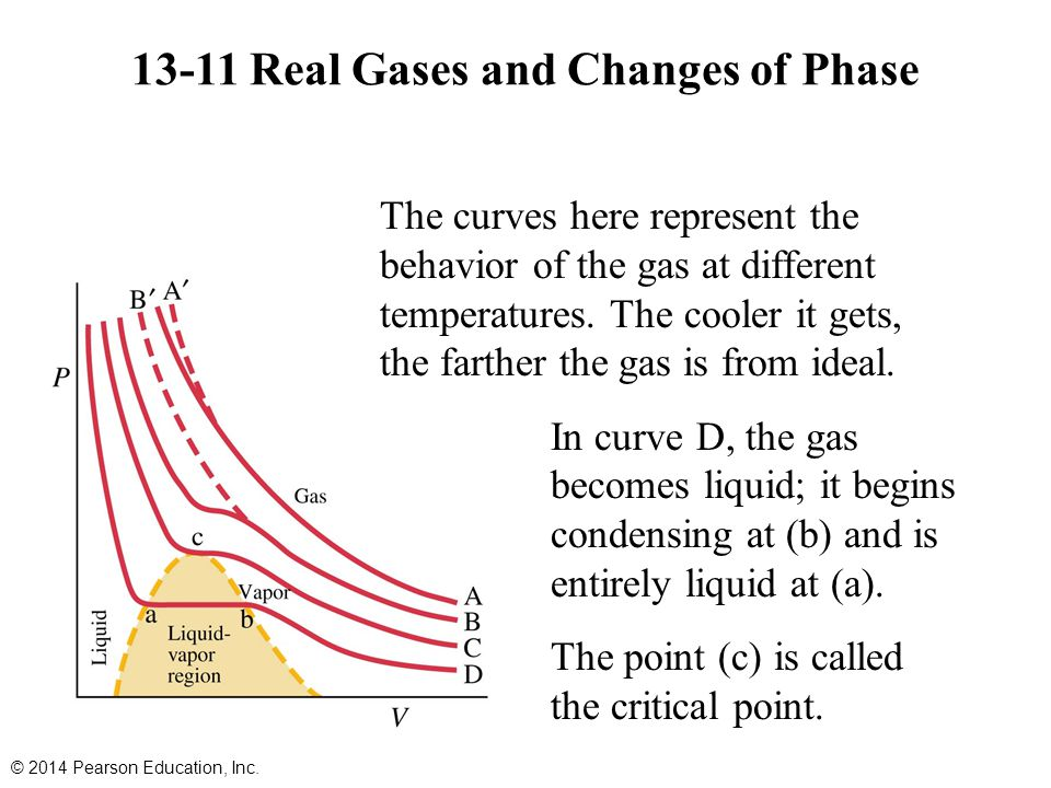 13-11 Real Gases and Changes of Phase The curves here represent the behavior of the gas at different temperatures.