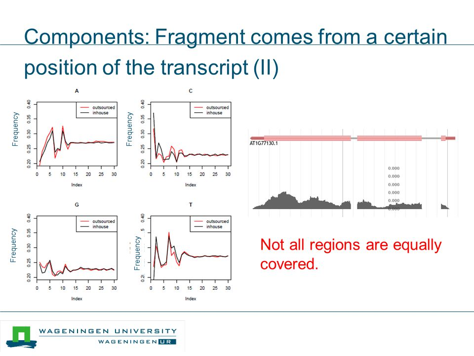 Components: Fragment comes from a certain position of the transcript (II) Not all regions are equally covered. Frequency