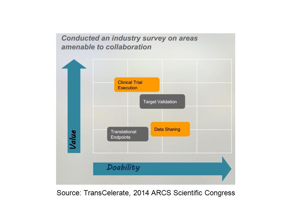 Source: TransCelerate, 2014 ARCS Scientific Congress