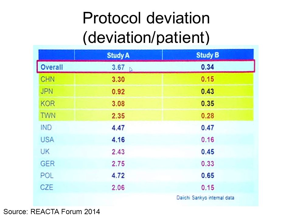 Protocol deviation (deviation/patient) Source: REACTA Forum 2014