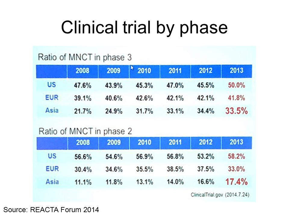 Clinical trial by phase Source: REACTA Forum 2014
