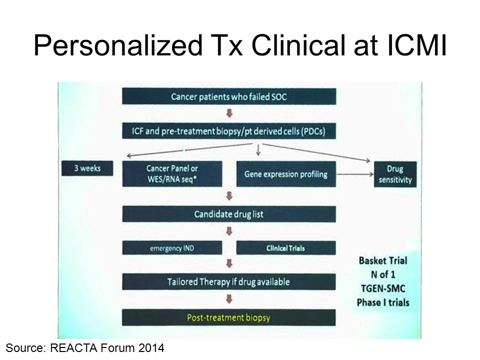 Personalized Tx Clinical at ICMI Source: REACTA Forum 2014