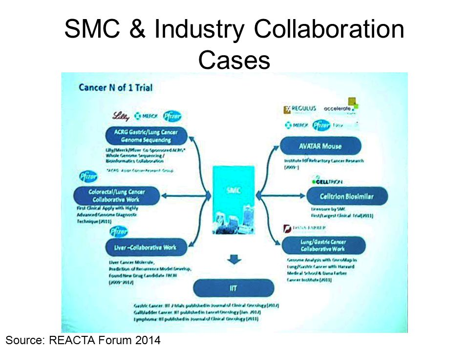SMC & Industry Collaboration Cases Source: REACTA Forum 2014