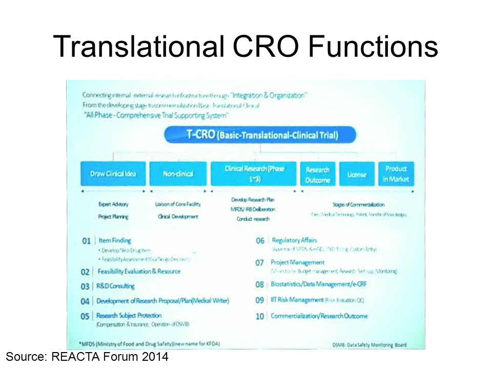 Translational CRO Functions Source: REACTA Forum 2014
