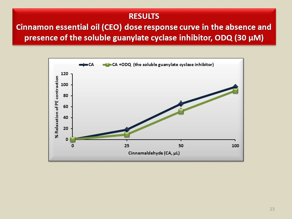 RESULTS Cinnamon essential oil (CEO) dose response curve in the absence and presence of the soluble guanylate cyclase inhibitor, ODQ (30 µM) 23