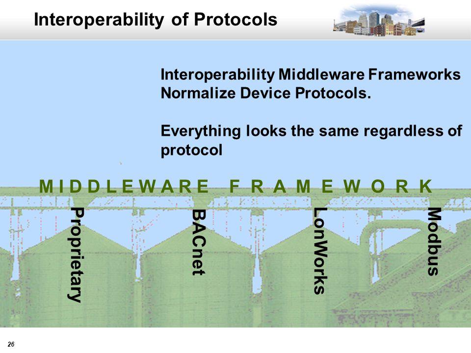 26 Interoperability of Protocols BACnet ModbusLonWorksProprietary Interoperability Middleware Frameworks Normalize Device Protocols.