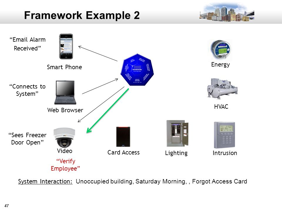 47 Framework Example 2 Unoccupied building, Saturday Morning,, Forgot Access Card Card Access Video Intrusion HVAC Lighting Energy System Interaction: Web Browser Smart Phone Email Alarm Received Connects to System Sees Freezer Door Open Verify Employee