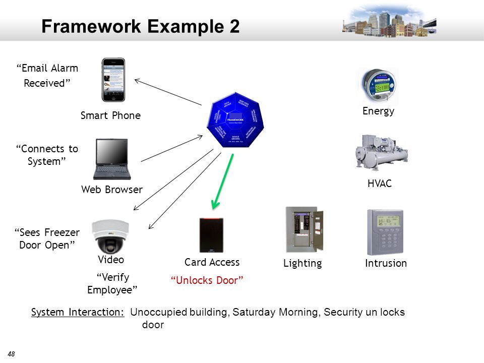 48 Framework Example 2 Unoccupied building, Saturday Morning, Security un locks door Card Access Video Intrusion HVAC Lighting Energy System Interaction: Web Browser Smart Phone Email Alarm Received Connects to System Sees Freezer Door Open Unlocks Door Verify Employee