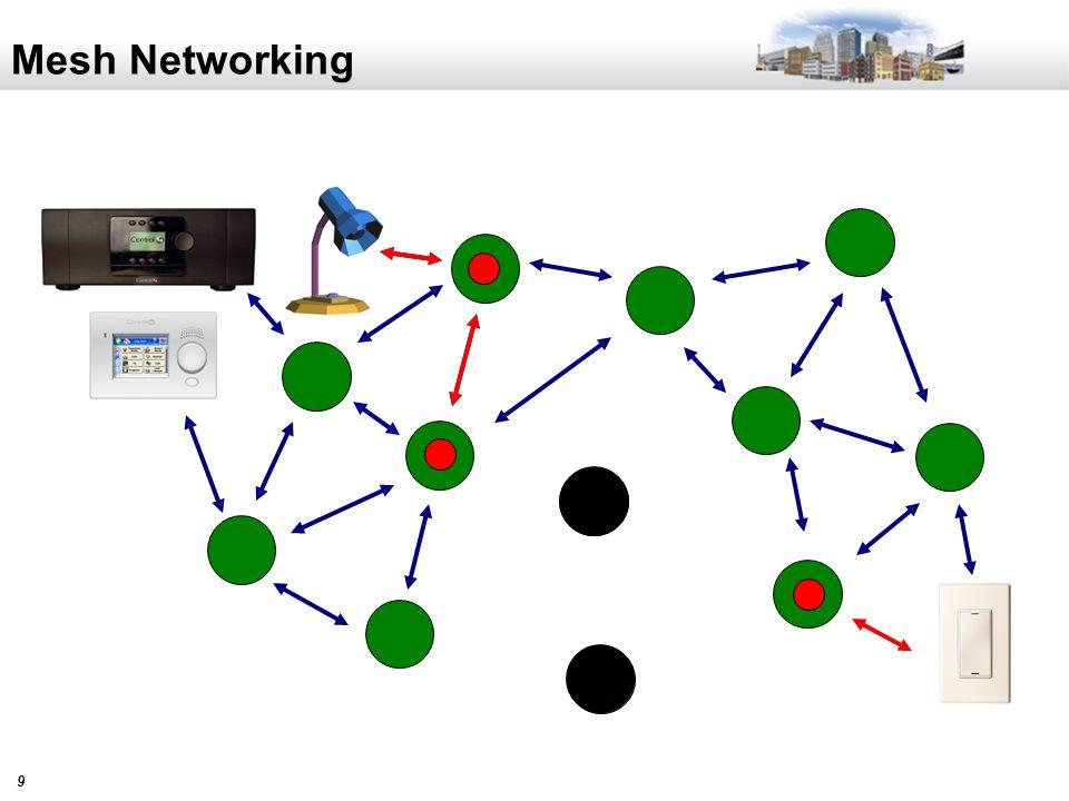 10 Mesh Networking