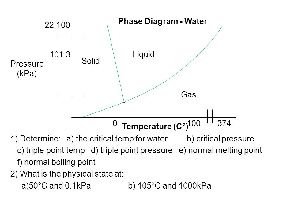 1) Determine: a) the critical temp for waterb) critical pressure c) triple point temp d) triple point pressure e) normal melting point f) normal boili