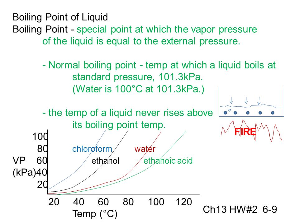 Boiling Point of Liquid Boiling Point - special point at which the vapor pressure of the liquid is equal to the external pressure.
