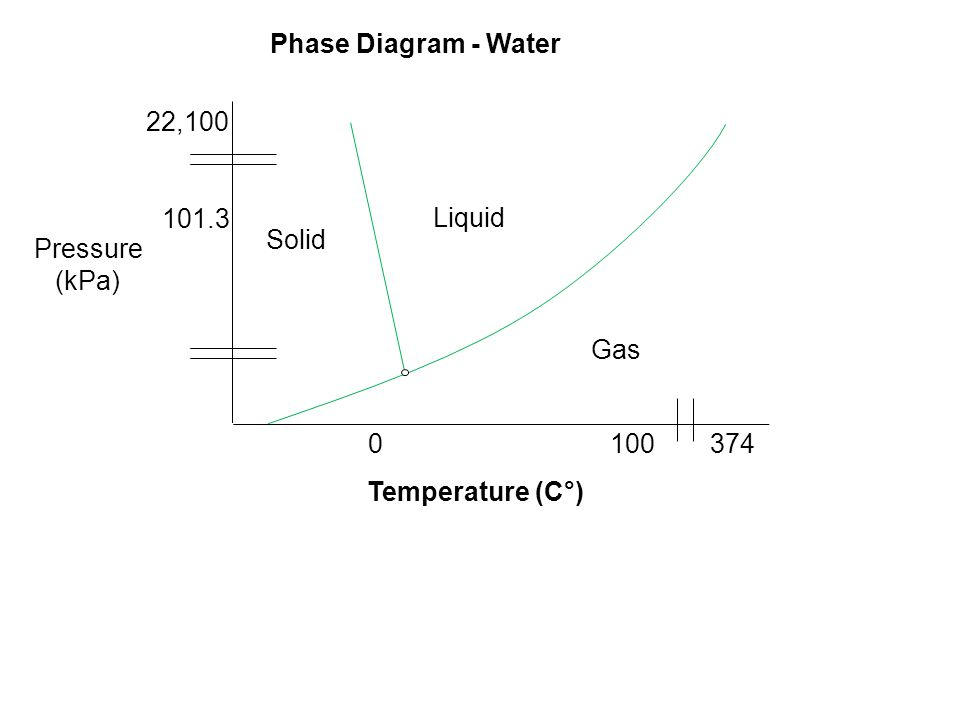 Pressure (kPa) 101.3 22,100 3741000 Solid Liquid Gas Temperature (C°) Phase Diagram - Water