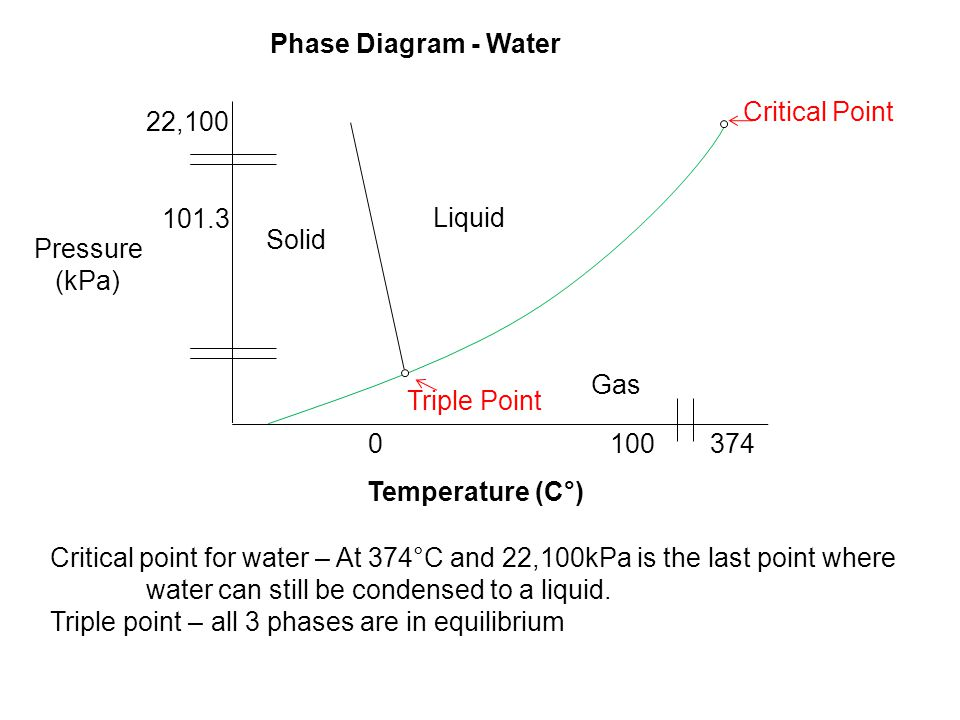 Pressure (kPa) 101.3 22,100 Critical Point 3741000 Solid Liquid Gas Triple Point Temperature (C°) Phase Diagram - Water Critical point for water – At 374°C and 22,100kPa is the last point where water can still be condensed to a liquid.