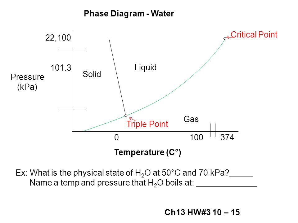 Pressure (kPa) 101.3 22,100 Critical Point 3741000 Solid Liquid Gas Triple Point Temperature (C°) Phase Diagram - Water Ex: What is the physical state of H 2 O at 50°C and 70 kPa?_____ Name a temp and pressure that H 2 O boils at: _____________ Ch13 HW#3 10 – 15