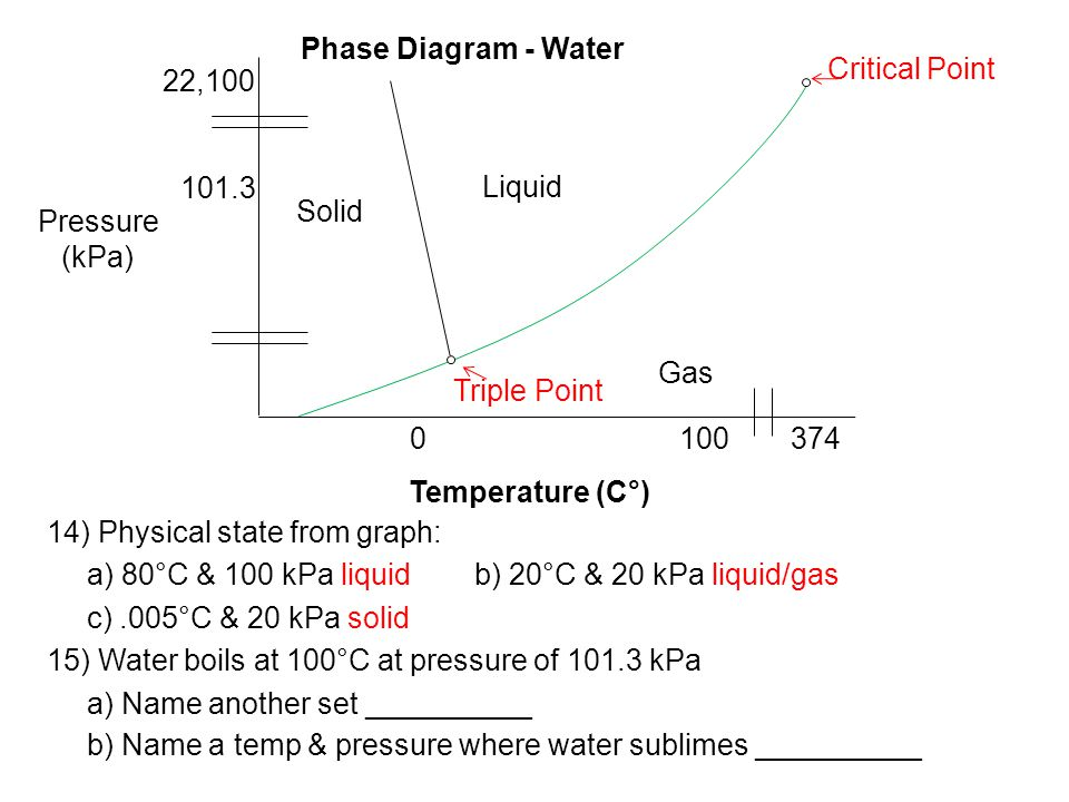 14) Physical state from graph: a) 80°C & 100 kPa liquidb) 20°C & 20 kPa liquid/gas c).005°C & 20 kPa solid 15) Water boils at 100°C at pressure of 101.3 kPa a) Name another set __________ b) Name a temp & pressure where water sublimes __________ Pressure (kPa) 101.3 22,100 Critical Point 3741000 Solid Liquid Gas Triple Point Temperature (C°) Phase Diagram - Water