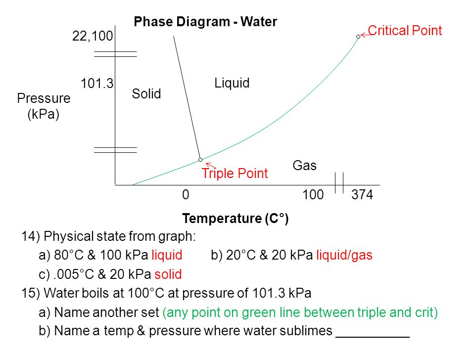 14) Physical state from graph: a) 80°C & 100 kPa liquidb) 20°C & 20 kPa liquid/gas c).005°C & 20 kPa solid 15) Water boils at 100°C at pressure of 101.3 kPa a) Name another set (any point on green line between triple and crit) b) Name a temp & pressure where water sublimes __________ Pressure (kPa) 101.3 22,100 Critical Point 3741000 Solid Liquid Gas Triple Point Temperature (C°) Phase Diagram - Water
