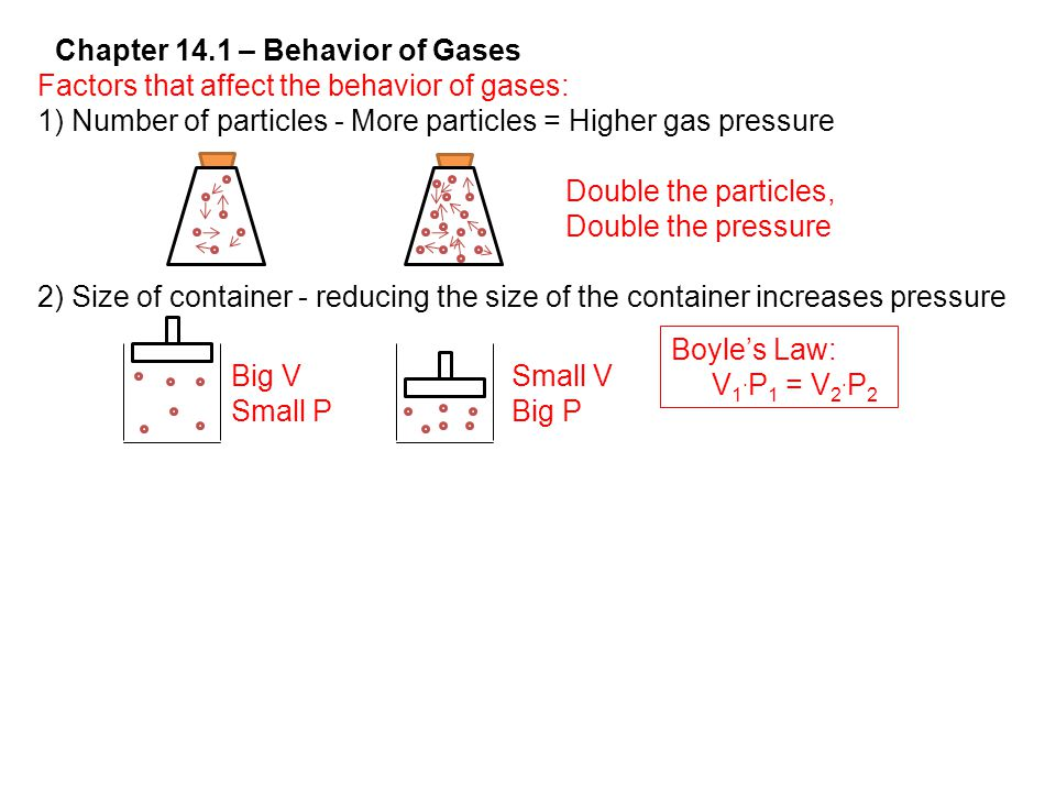 Factors that affect the behavior of gases: 1) Number of particles - More particles = Higher gas pressure 2) Size of container - reducing the size of the container increases pressure Chapter 14.1 – Behavior of Gases Double the particles, Double the pressure Big V Small P Boyle's Law: V 1.