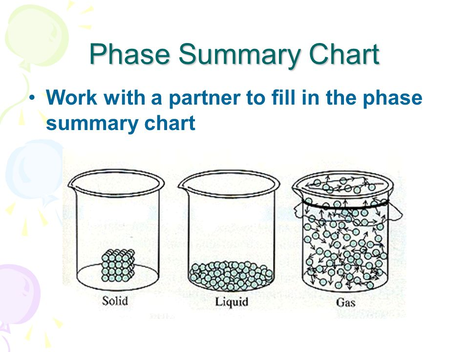 Phase Summary Chart Work with a partner to fill in the phase summary chart
