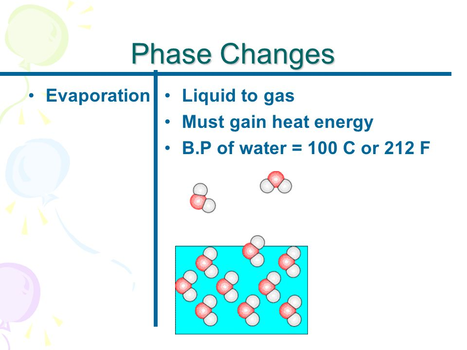 Phase Changes EvaporationLiquid to gas Must gain heat energy B.P of water = 100 C or 212 F