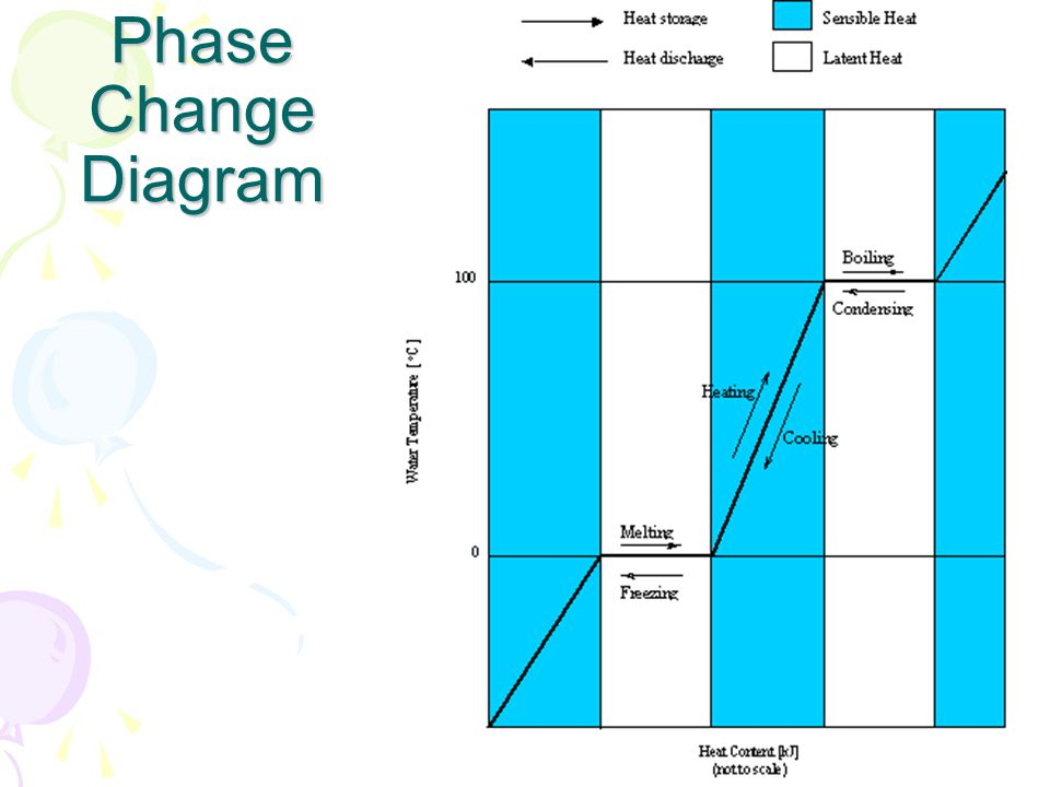 Phase Change Website Click here to view a phase change