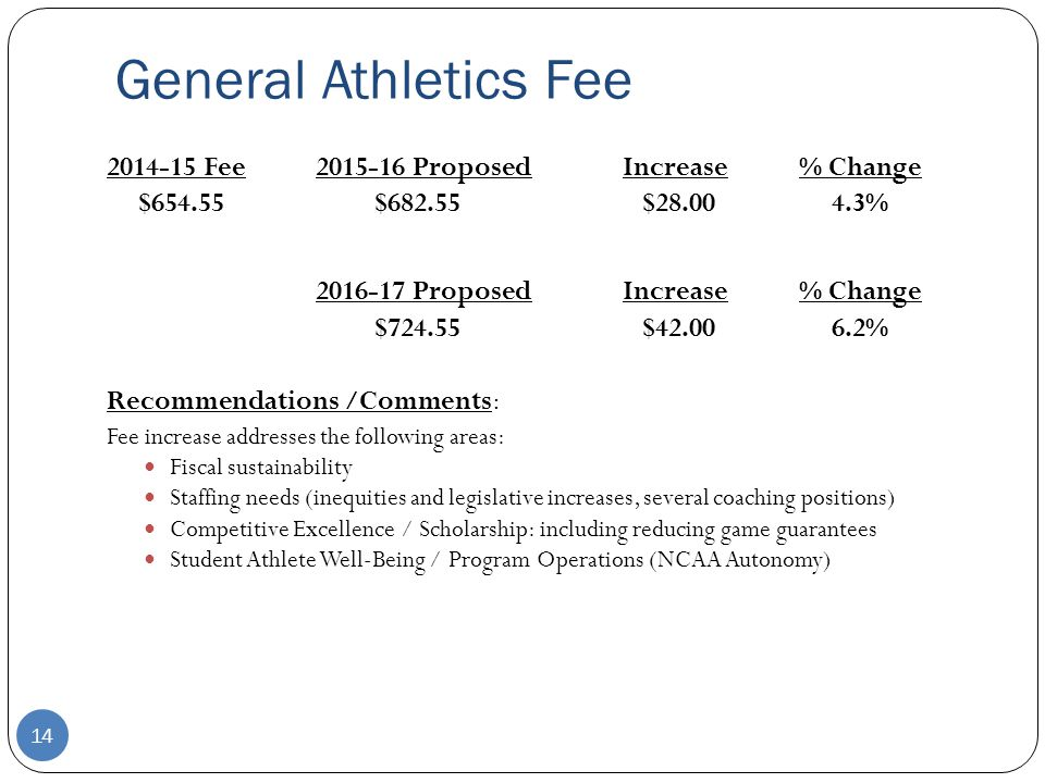 General Athletics Fee 2014-15 Fee2015-16 ProposedIncrease% Change $654.55$682.55$28.004.3% 2016-17 ProposedIncrease% Change $724.55$42.006.2% Recommendations /Comments: Fee increase addresses the following areas: Fiscal sustainability Staffing needs (inequities and legislative increases, several coaching positions) Competitive Excellence / Scholarship: including reducing game guarantees Student Athlete Well-Being / Program Operations (NCAA Autonomy) 14
