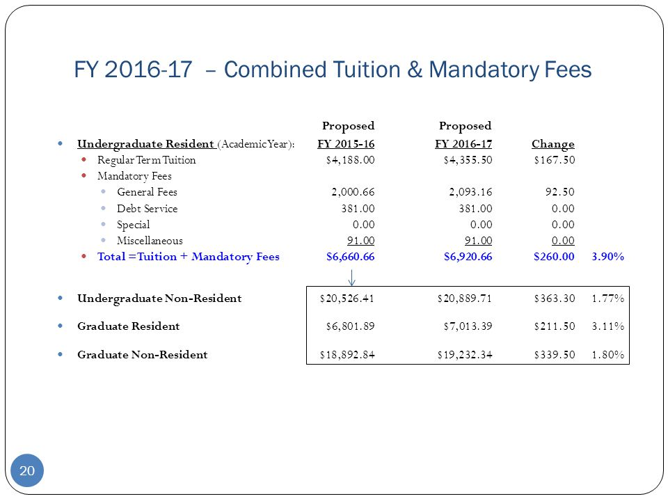 FY 2016-17 – Combined Tuition & Mandatory Fees Proposed Undergraduate Resident (Academic Year):FY 2015-16FY 2016-17Change Regular Term Tuition$4,188.00$4,355.50$167.50 Mandatory Fees General Fees2,000.662,093.1692.50 Debt Service381.00381.000.00 Special0.000.000.00 Miscellaneous91.0091.000.00 Total =Tuition + Mandatory Fees$6,660.66$6,920.66$260.003.90% Undergraduate Non-Resident$20,526.41$20,889.71$363.301.77% Graduate Resident$6,801.89$7,013.39$211.503.11% Graduate Non-Resident$18,892.84$19,232.34$339.501.80% 20