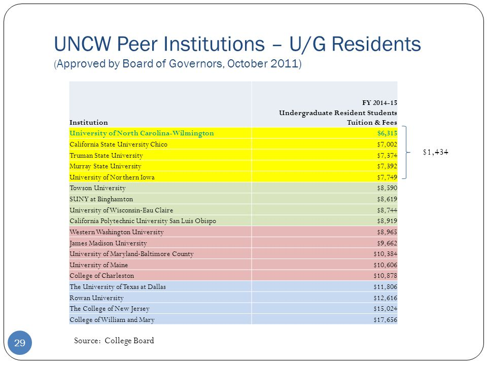 Institution FY 2014-15 Undergraduate Resident Students Tuition & Fees University of North Carolina-Wilmington$6,315 California State University Chico$7,002 Truman State University$7,374 Murray State University$7,392 University of Northern Iowa$7,749 Towson University$8,590 SUNY at Binghamton$8,619 University of Wisconsin-Eau Claire$8,744 California Polytechnic University San Luis Obispo$8,919 Western Washington University$8,965 James Madison University$9,662 University of Maryland-Baltimore County$10,384 University of Maine$10,606 College of Charleston$10,878 The University of Texas at Dallas$11,806 Rowan University$12,616 The College of New Jersey$15,024 College of William and Mary$17,656 29 UNCW Peer Institutions – U/G Residents ( Approved by Board of Governors, October 2011) Source: College Board $1,434