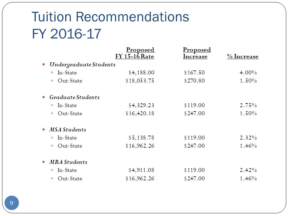 Proposed Proposed FY 15-16 RateIncrease% Increase Undergraduate Students In-State$4,188.00$167.504.00% Out-State$18,053.75$270.801.50% Graduate Students In-State$4,329.23$119.002.75% Out-State$16,420.18$247.001.50% MSA Students In-State$5,138.78$119.002.32% Out-State$16,962.26$247.001.46% MBA Students In-State$4,911.08$119.002.42% Out-State$16,962.26$247.001.46% 9 Tuition Recommendations FY 2016-17