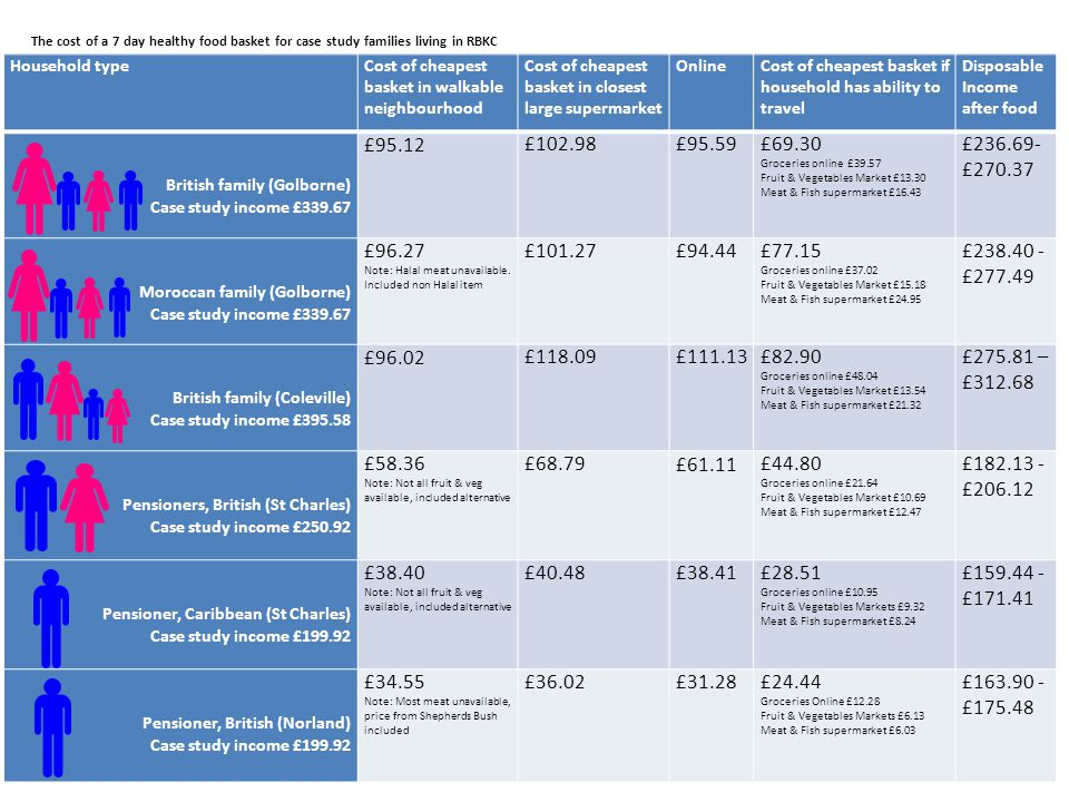 Household typeCost of cheapest basket in walkable neighbourhood Cost of cheapest basket in closest large supermarket Online Cost of cheapest basket if household has ability to travel Disposable Income after food British family (Golborne) Case study income £339.67 £95.12£102.98£95.59 £69.30 Groceries online £39.57 Fruit & Vegetables Market £13.30 Meat & Fish supermarket £16.43 £236.69- £270.37 Moroccan family (Golborne) Case study income £339.67 £96.27 Note: Halal meat unavailable.