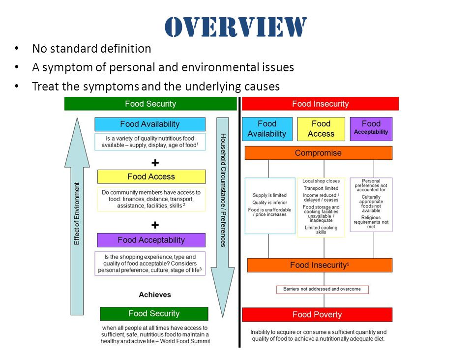 overview No standard definition A symptom of personal and environmental issues Treat the symptoms and the underlying causes