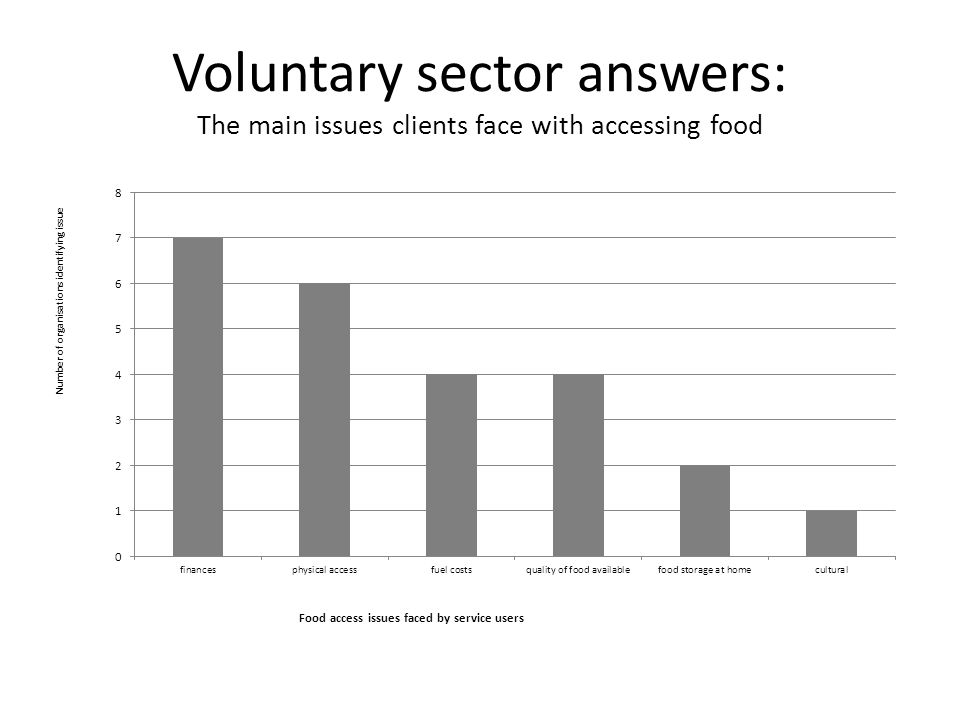 Voluntary sector answers: The main issues clients face with accessing food
