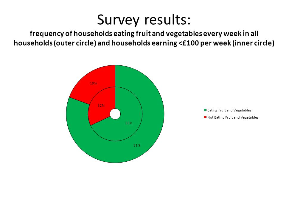 Survey results: frequency of households eating fruit and vegetables every week in all households (outer circle) and households earning <£100 per week (inner circle)