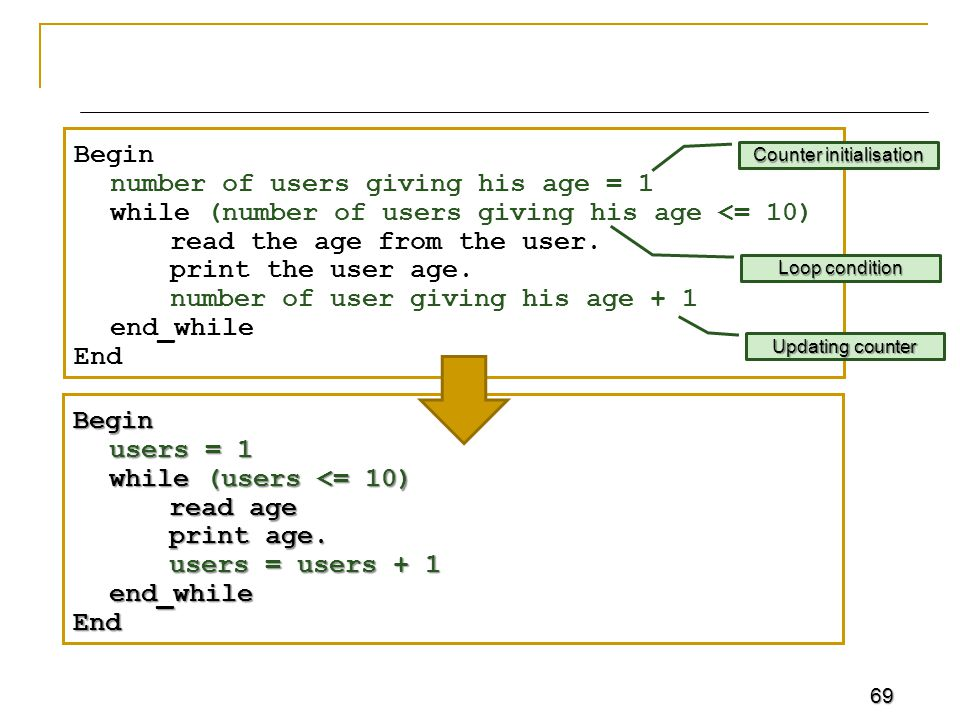 69 Begin number of users giving his age = 1 while (number of users giving his age <= 10) read the age from the user.