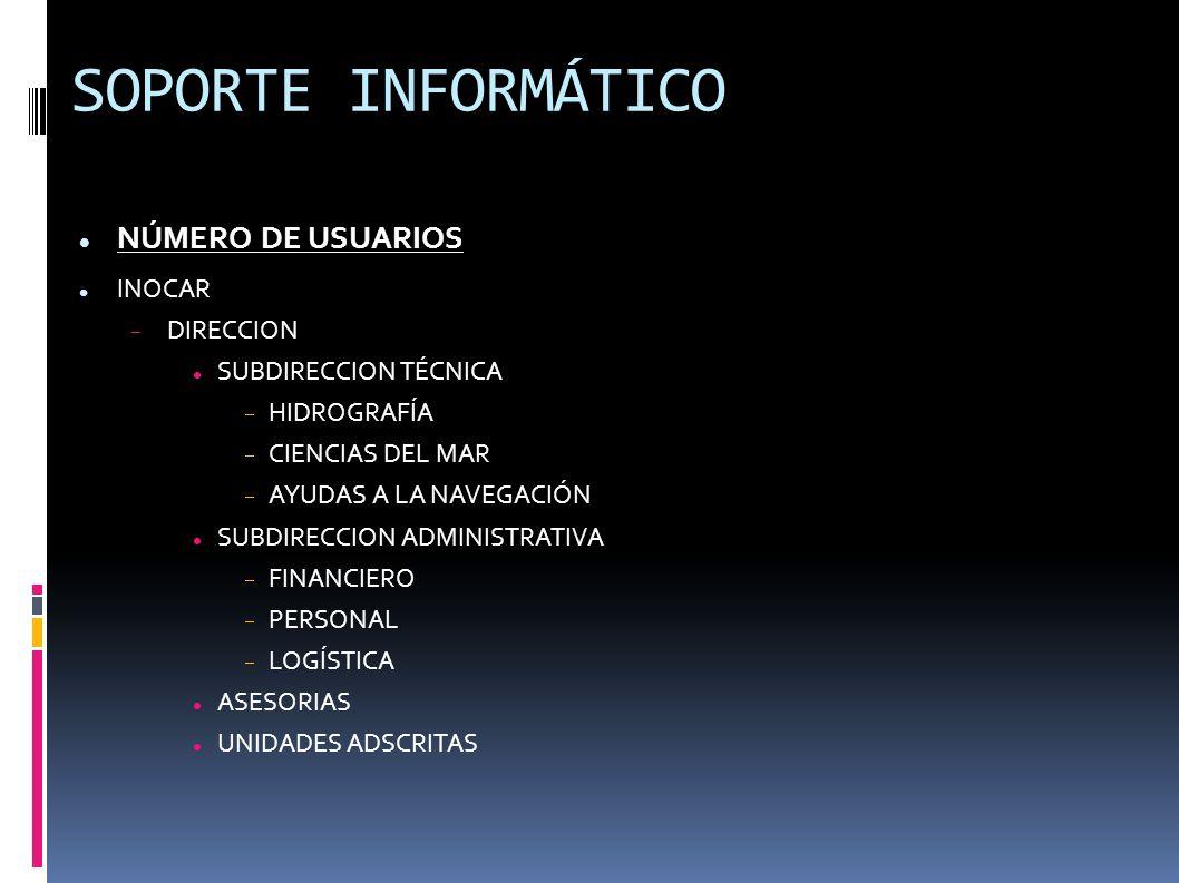 SOPORTE INFORMÁTICO NÚMERO DE USUARIOS INOCAR  DIRECCION SUBDIRECCION TÉCNICA  HIDROGRAFÍA  CIENCIAS DEL MAR  AYUDAS A LA NAVEGACIÓN SUBDIRECCION ADMINISTRATIVA  FINANCIERO  PERSONAL  LOGÍSTICA ASESORIAS UNIDADES ADSCRITAS