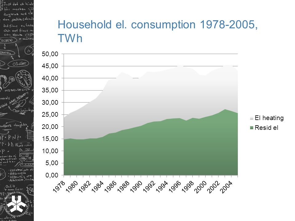 Household el. consumption 1978-2005, TWh