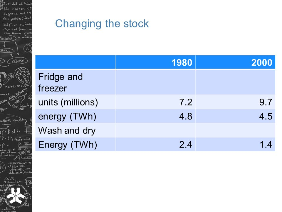 Changing the stock 19802000 Fridge and freezer units (millions)7.29.7 energy (TWh)4.84.5 Wash and dry Energy (TWh)2.41.4