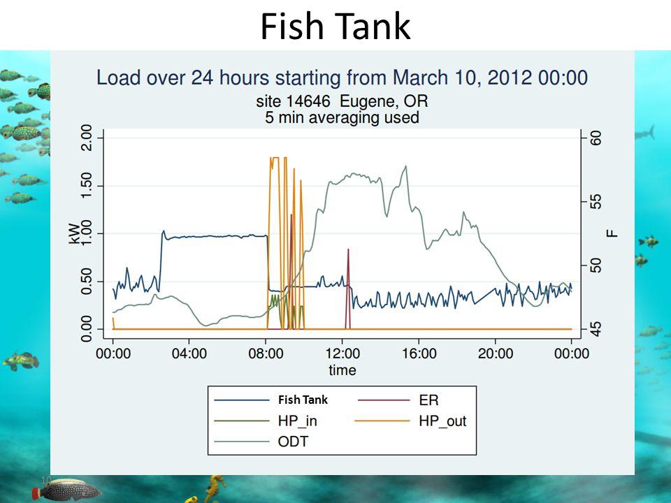 Fish Tank 10 Fish Tank