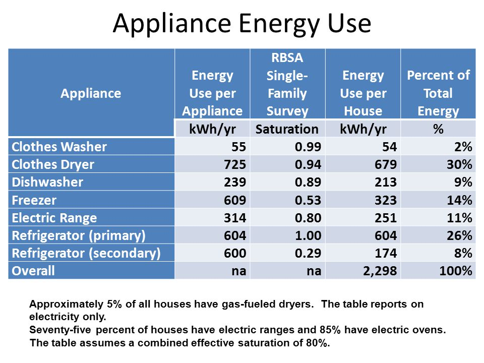Appliance Energy Use Appliance Energy Use per Appliance RBSA Single- Family Survey Energy Use per House Percent of Total Energy kWh/yrSaturationkWh/yr% Clothes Washer550.99542% Clothes Dryer7250.9467930% Dishwasher2390.892139% Freezer6090.5332314% Electric Range3140.8025111% Refrigerator (primary)6041.0060426% Refrigerator (secondary)6000.291748% Overallna 2,298100% Approximately 5% of all houses have gas-fueled dryers.