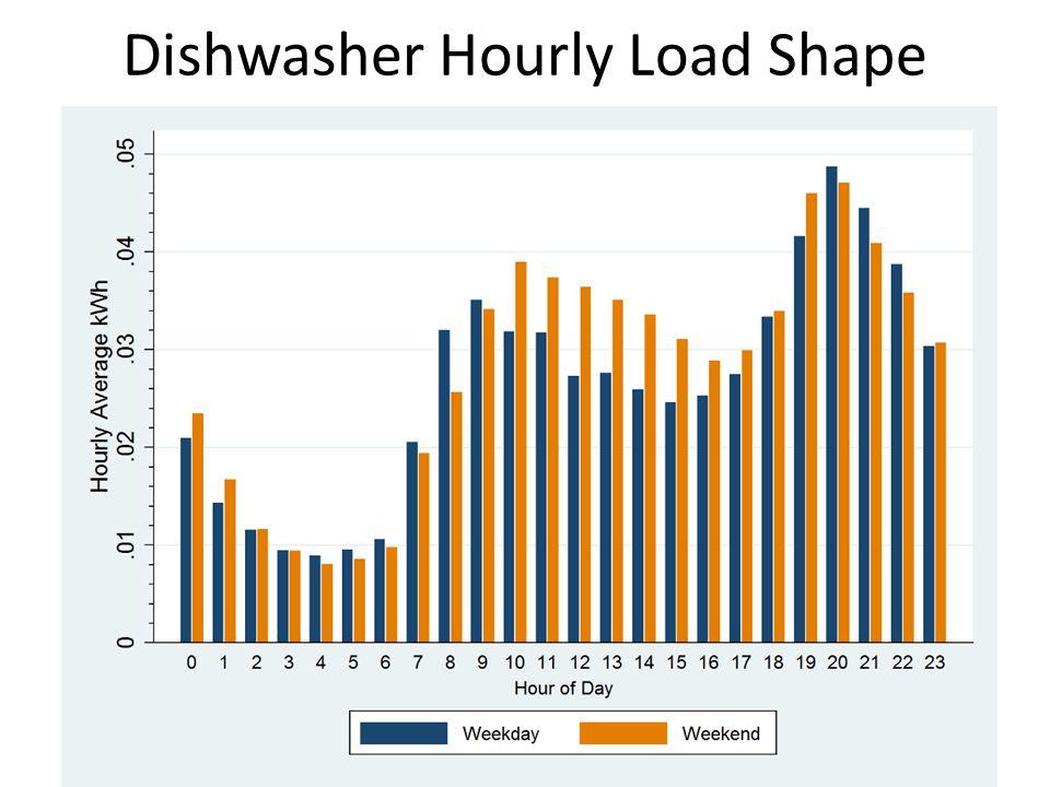 Dishwasher Hourly Load Shape