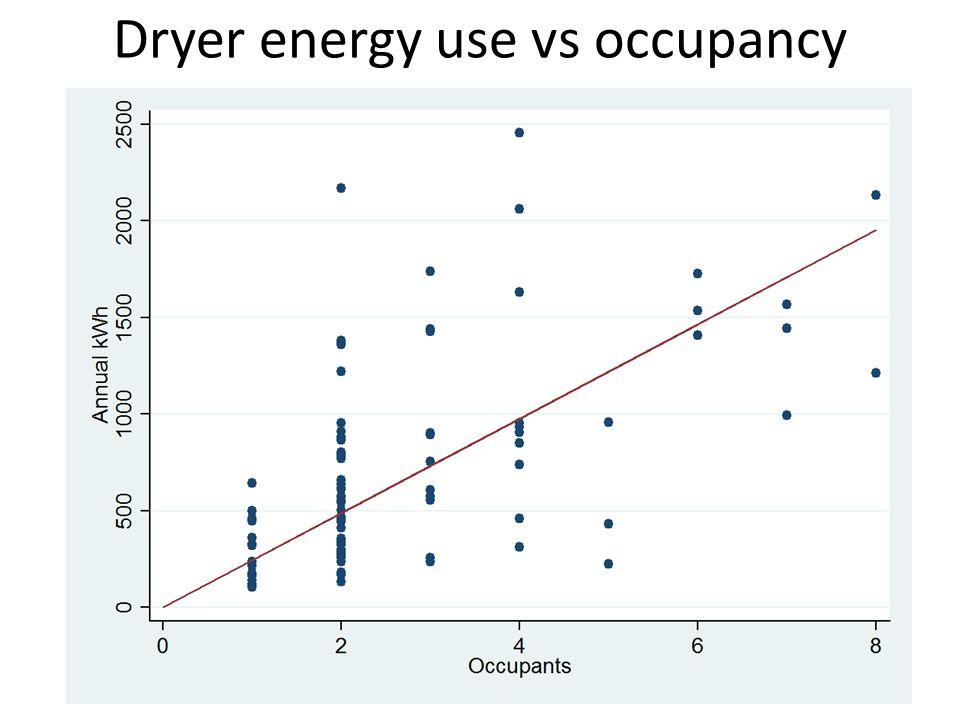 Dryer energy use vs occupancy
