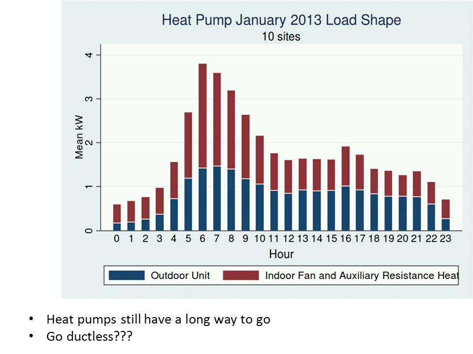 Heat pumps still have a long way to go Go ductless