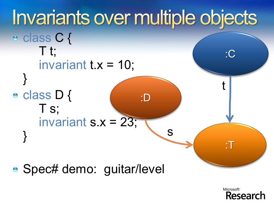 class C { T t; invariant t.x = 10; } class D { T s; invariant s.x = 23; } Spec# demo: guitar/level :D:D :T:T s :C:C t