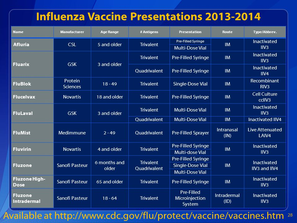 Influenza Vaccine Presentations 2013-2014 NameManufacturerAge Range# AntigensPresentationRouteType/Abbrev.