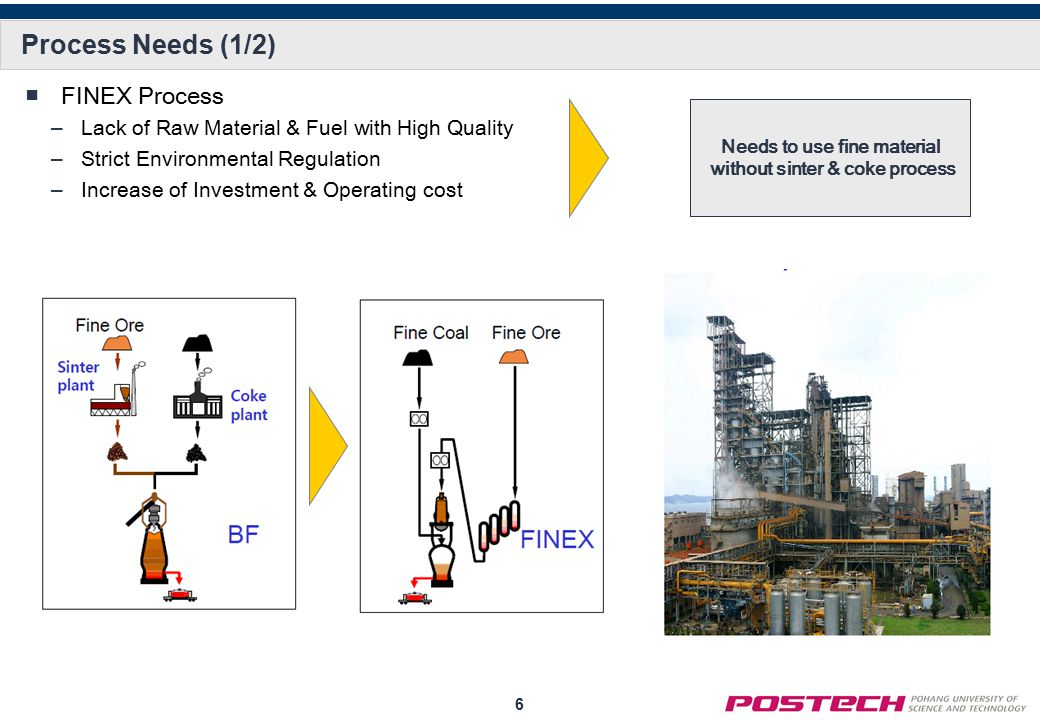 6 Process Needs (1/2) ■FINEX Process –Lack of Raw Material & Fuel with High Quality –Strict Environmental Regulation –Increase of Investment & Operating cost Needs to use fine material without sinter & coke process