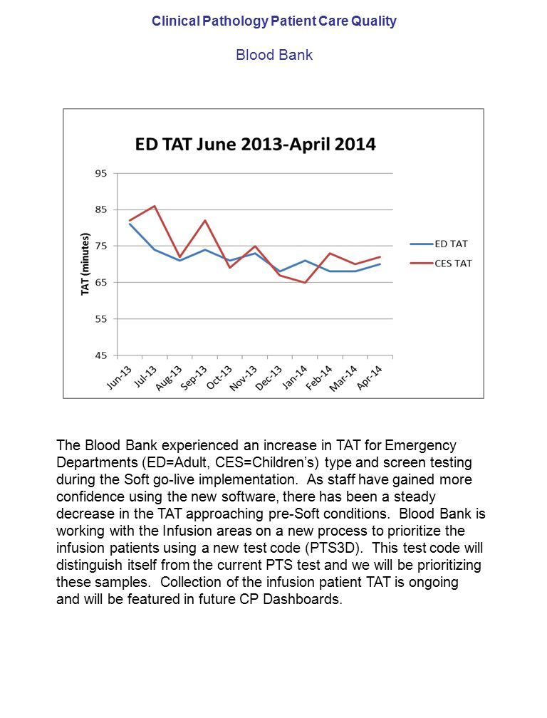 Clinical Pathology Patient Care Quality Blood Bank The Blood Bank experienced an increase in TAT for Emergency Departments (ED=Adult, CES=Children's) type and screen testing during the Soft go-live implementation.
